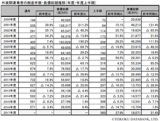 外食関連業者の倒産件数・負債総額推移(年度・年度上半期)