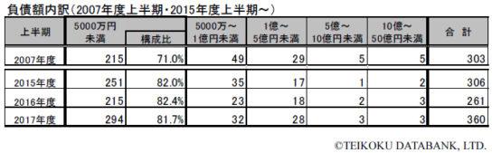 負債額内訳(2007年度上半期・2015年度上半期~)