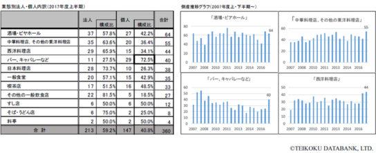 業態別法人・個人内訳(2017年度上半期)、倒産推移グラフ