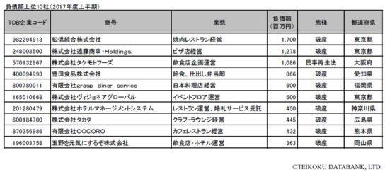 負債額上位10社(2017年度上半期)