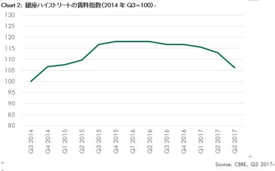 銀座ハイストリートの賃料指数