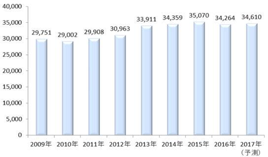 ホームファッション小売市場規模の推移