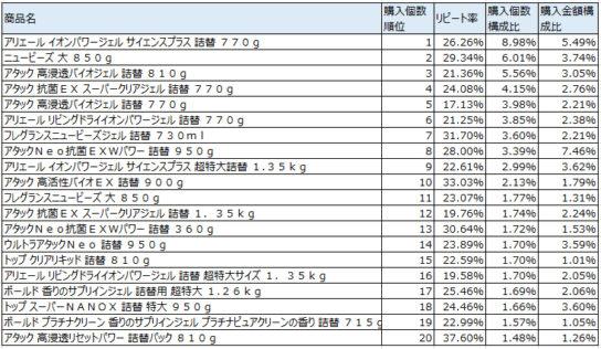 衣料用合成洗剤 2017年8月~10月ランキング(購入個数順)