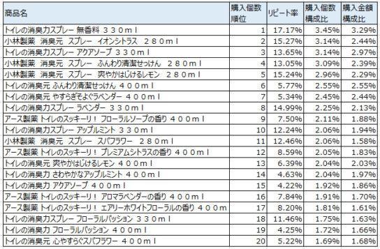 トイレ用芳香・消臭・防臭剤 2017年8月~10月ランキング(購入個数順)