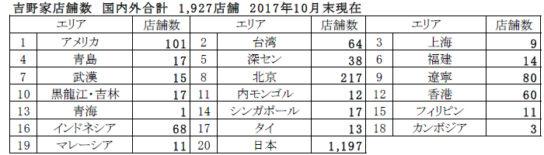 吉野家ホールディングスグループ エリア別海外店舗数