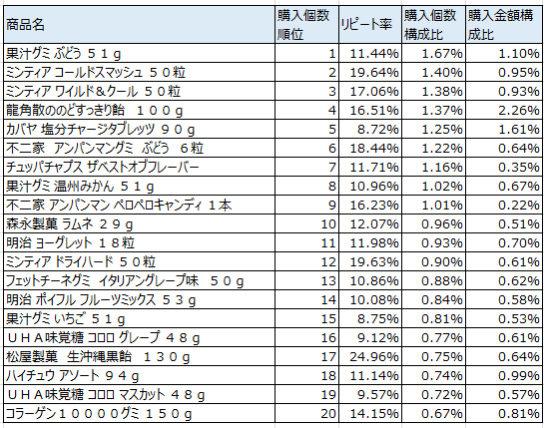 キャンディ・キャラメル 2017年8月~10月ランキング(購入個数順)