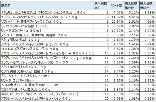 美容液 2017年8月~10月ランキング(購入個数順)