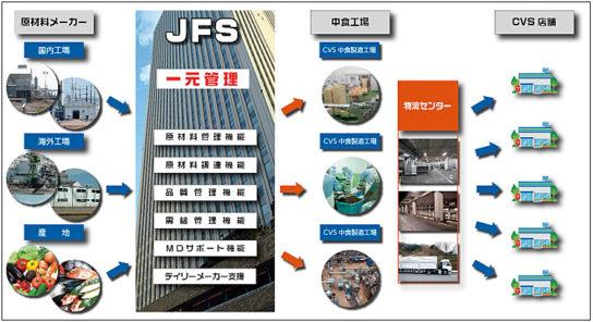 JFSの事業内容
