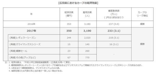 2017年の広島東洋カープの経済効果