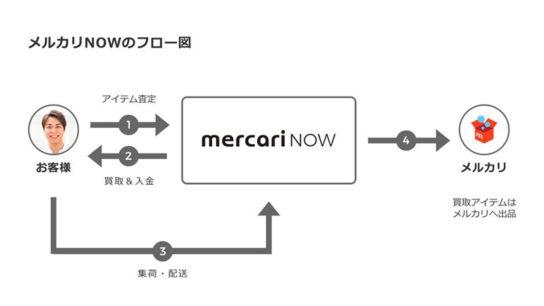 メルカリNOWフロー図