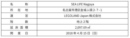 SEA LIFE Nagoya概要