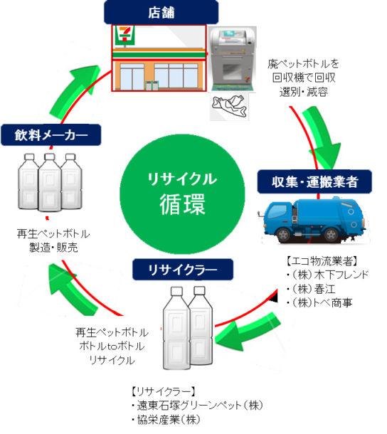 循環型リサイクルのフロー図