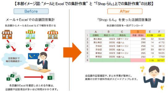 20171129shop2 544x302 - Shopらん/脱エクセルで本部と店舗間の報告集計業務を効率化