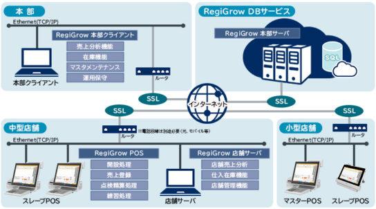 20171130nec 544x302 - NECプラットフォームズ/中小規模の小売業向けPOSサービス発売