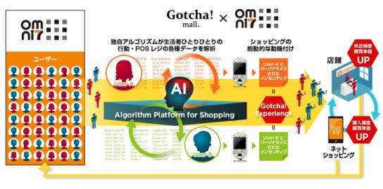 Gotcha!mall x オムニ7 サービスイメージ