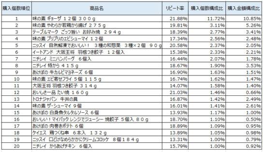 冷凍調理 2017年9月~11月ランキング(購入個数順)