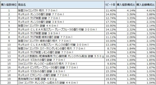 台所用洗剤 2017年9月~11月ランキング(購入個数順)