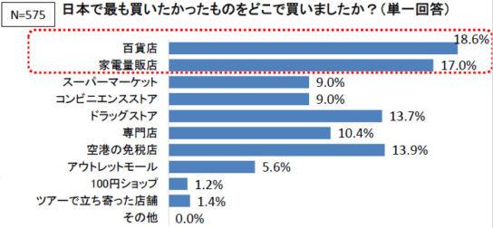日本製品の購入場所
