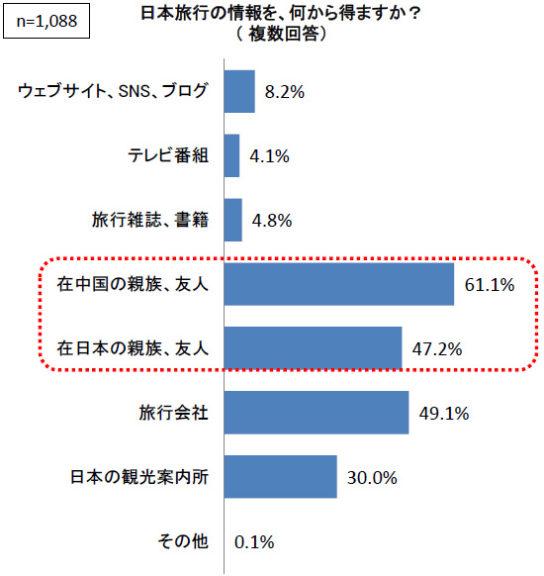 日本旅行の情報源