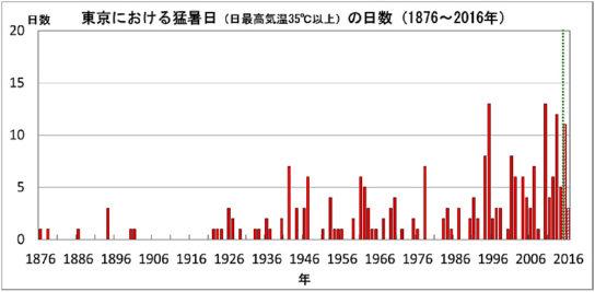 東京の猛暑日日数の経年変化