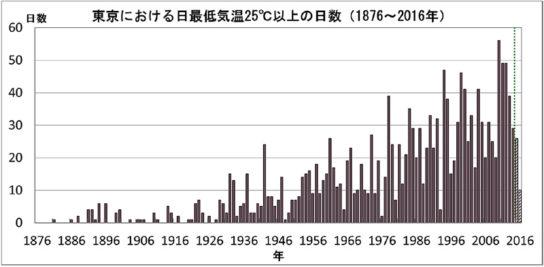 東京の熱帯夜日数の経年変化