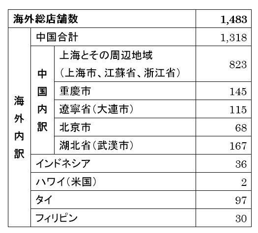 ローソンの海外店舗数(2017年11月末現在)