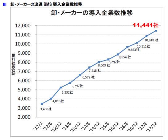 卸・メーカーの流通BMS導入企業数推移