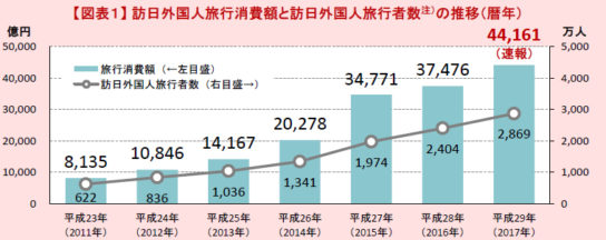 訪日外国人旅行消費額の推移