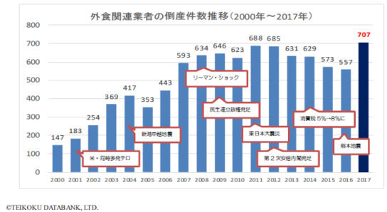 外食関連業者の倒産件数推移