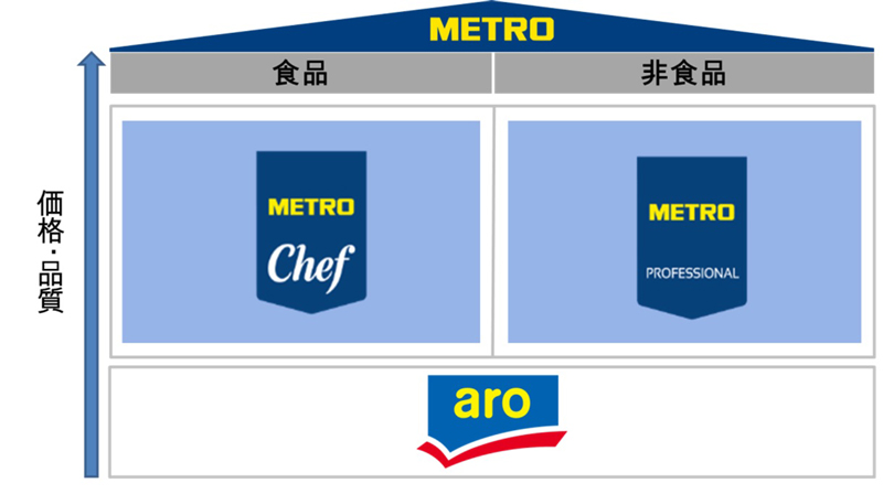 メトロ/食品・厨房用品のプライベートブランド刷新、PBフェアも