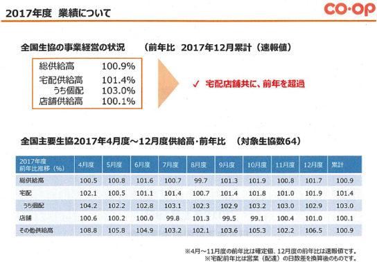 2017年度の業績(速報)