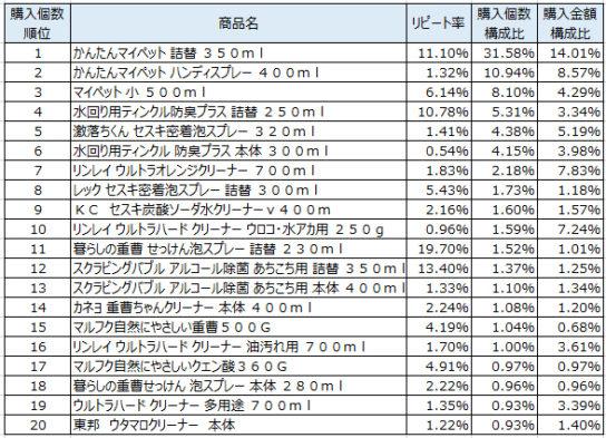 住居用洗剤 2017年10月~12月ランキング(購入個数順)