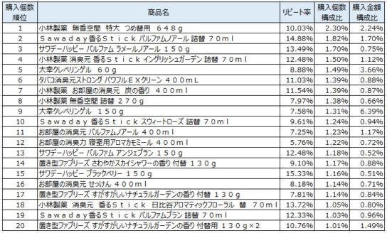 室内用芳香・消臭・防臭剤 2017年10月~12月ランキング(購入個数順)
