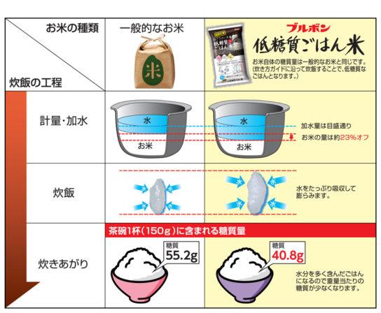 一般的なお米との比較