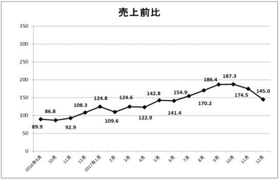 免税手続き総売上高の推移