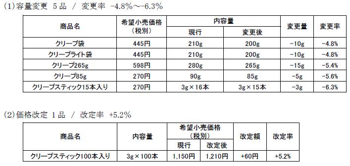 森永乳業/「クリープ」値上げ