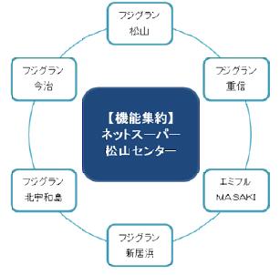 配達エリアを愛媛県全域に拡大