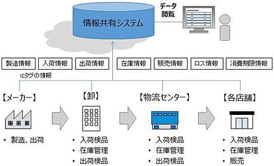 電子タグを活用した情報共有化のイメージ