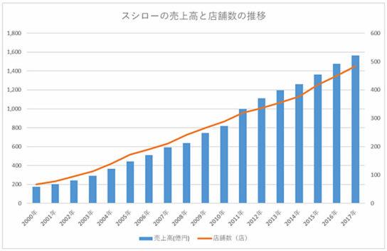 スシローの売上高と店舗数の推移