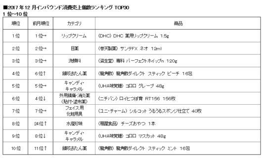 2017年12月インバウンド消費売上個数TOP1~10