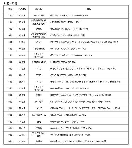 2017年12月インバウンド消費売上個数TOP11~30