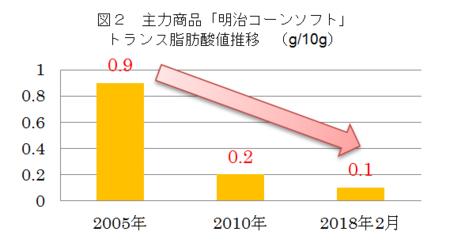 「コーンソフト」のトランス脂肪酸低減の推移
