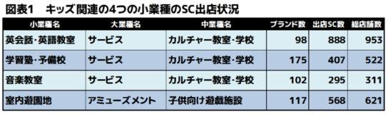 キッズ関連の4つの小業種のSC出店状況