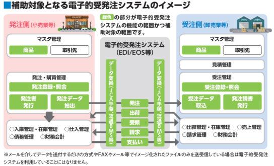補助対象となる電子的受発注システムのイメージ