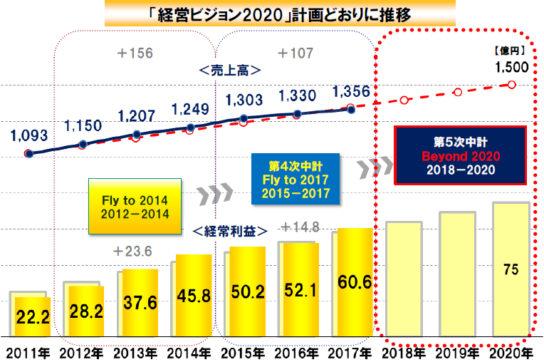 2020年売上高1500億円目指す