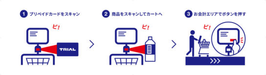 購買プロセス