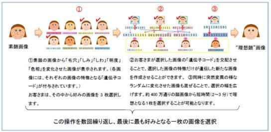 「美顔化システム」の仕組み