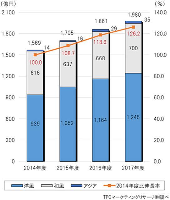 ロングライフ総菜の市場規模推移
