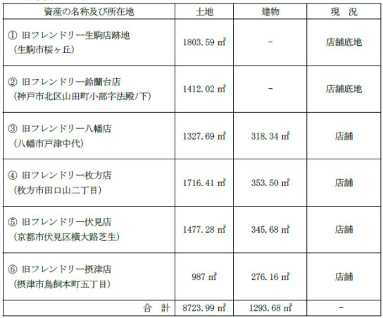 譲渡資産の内容