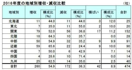 増収企業の地域別割合